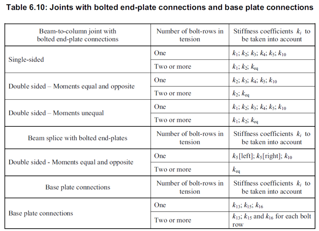 Bolted connections in Eurocode 3(3) | Hello, life